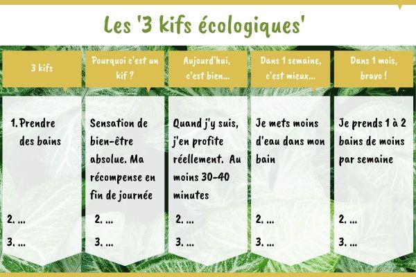 Tableau de kif écologique